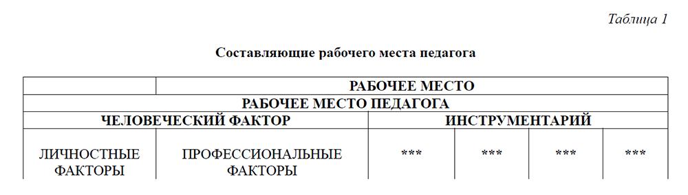 Рабочее место педагога 2016